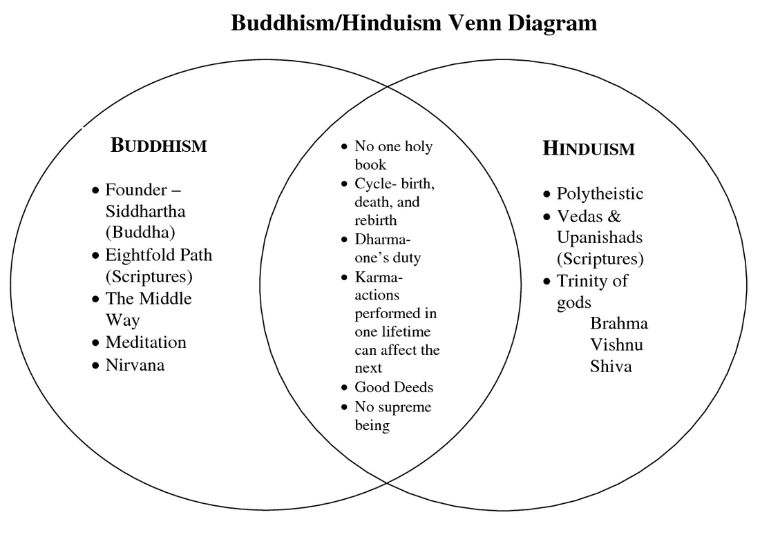 the differences of christianity and buddhism The main differences 1 buddhism is a religion that does not worship the same allah god as christianity and islam.